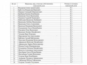 Список не востребованных земельных долей
